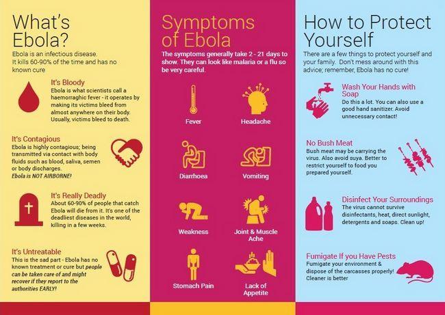 fatos Ebola