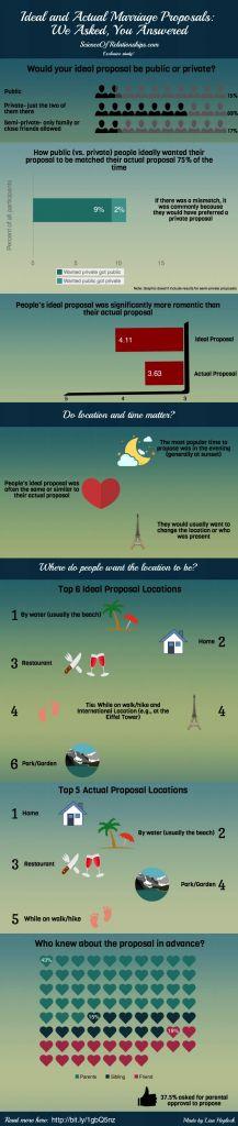 Como as pessoas realmente se sente sobre suas propostas de casamento?