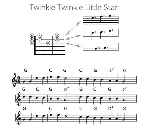Twinkle Twinkle Little letras e acordes Estrelas