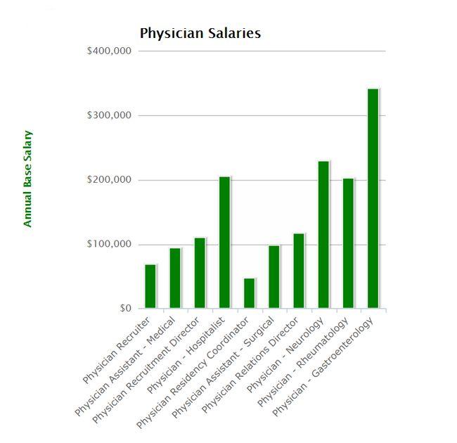 pagando empregos